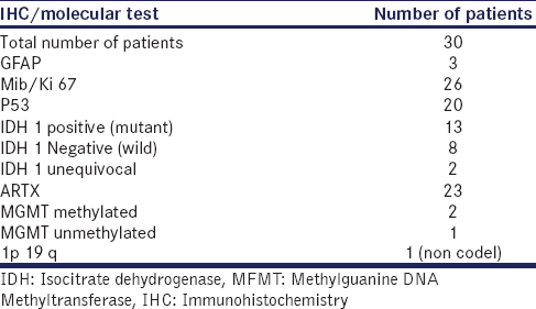 Table 3: Patients according to immunohistochemistry/molecular test results